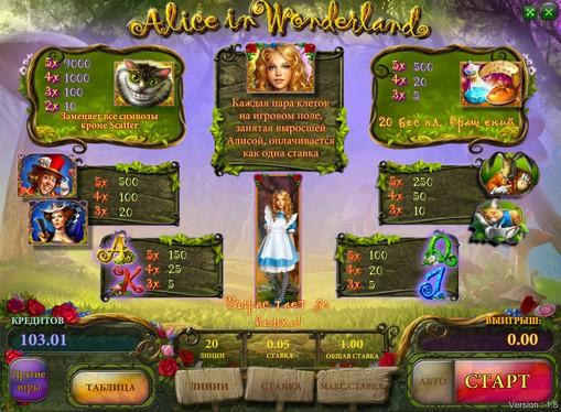 Peliautomaatti Alice in Wonderland