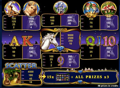 Erikoismerkit kolikkopelistä Unicorn Magic