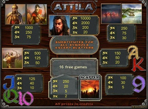 Pelaaminen rahapelissä Attila