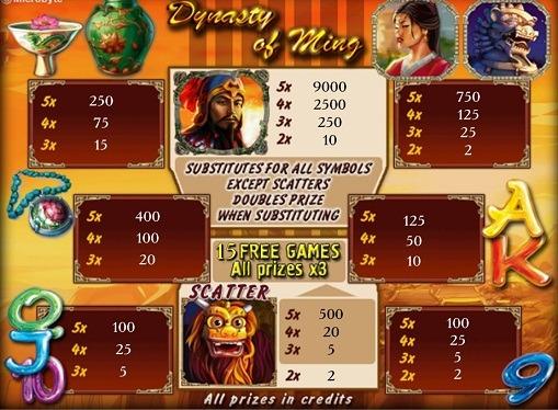 Pelaaminen rahapelissä Dynasty of Ming
